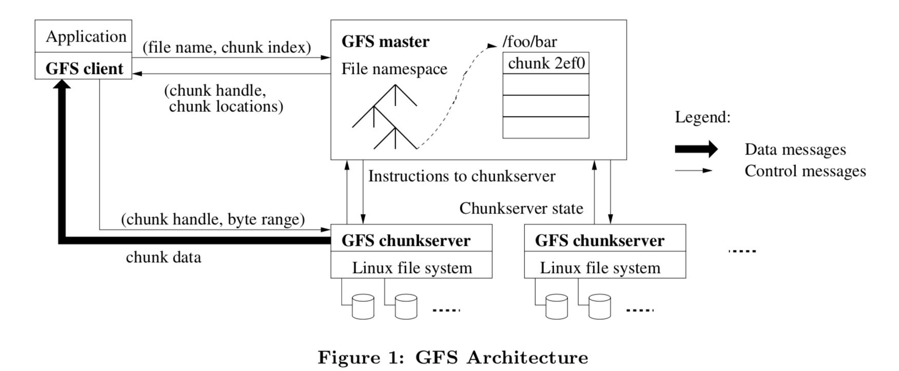 GFS(Google File System)——取舍的艺术